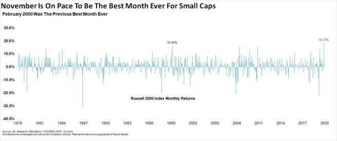 Are We Approaching a Market Bubble?
