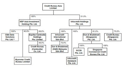 Credit Bureau Asia Limited IPO – A Defensive Business Model With A 30x PER Valuation