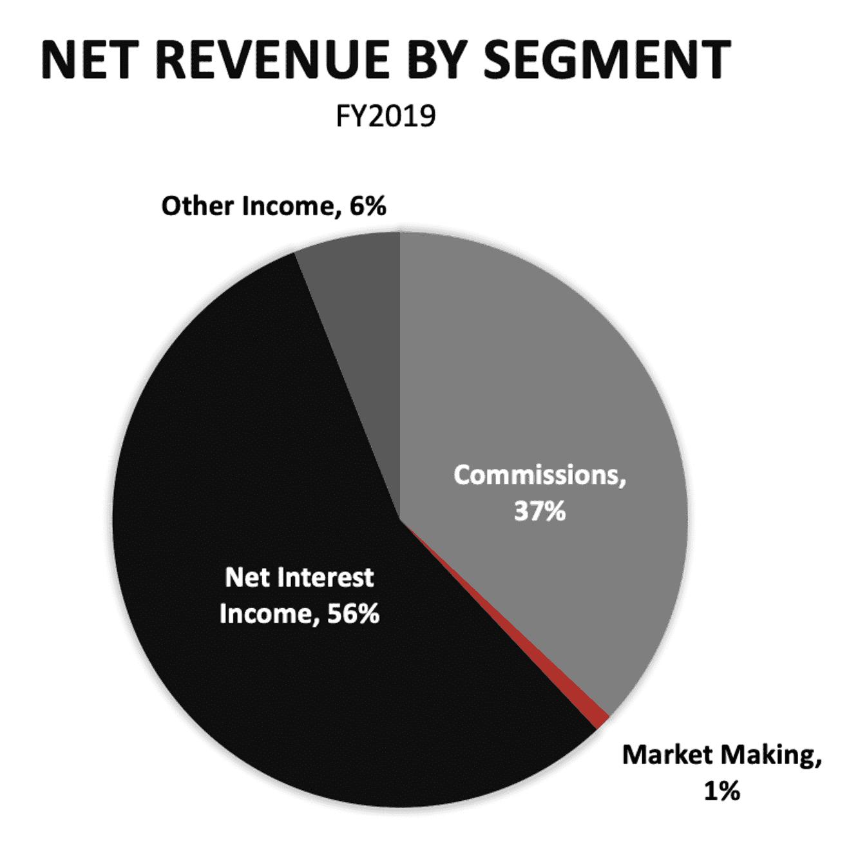 Interactive Brokers' business model: How Interactive Brokers makes money
