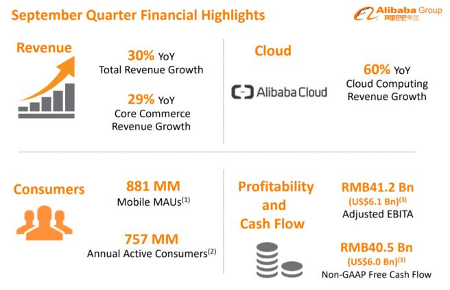 Alibaba Group – 2Q21 Financial Results Analysis