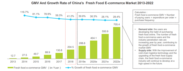 China Grocery E-Commerce – The Fresh Food Wars