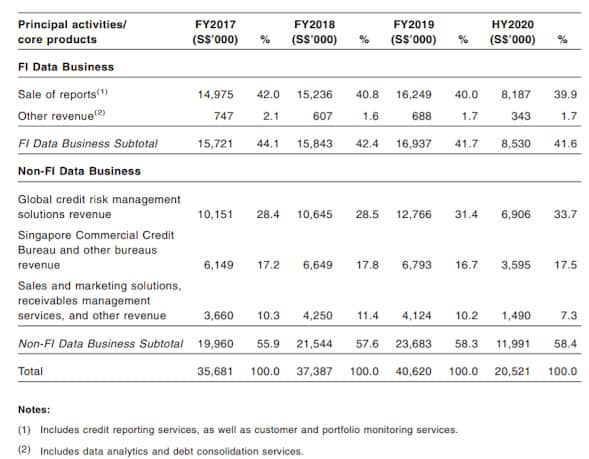 Credit Bureau Asia Limited IPO . To Apply or Not?