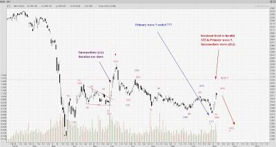 STI Analysis  — the next peak and trough ? (79)