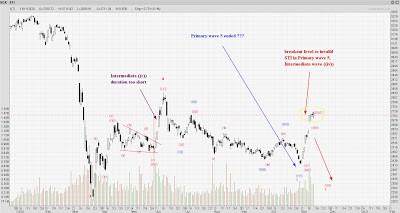 STI Analysis — the next peak and trough ? (80)