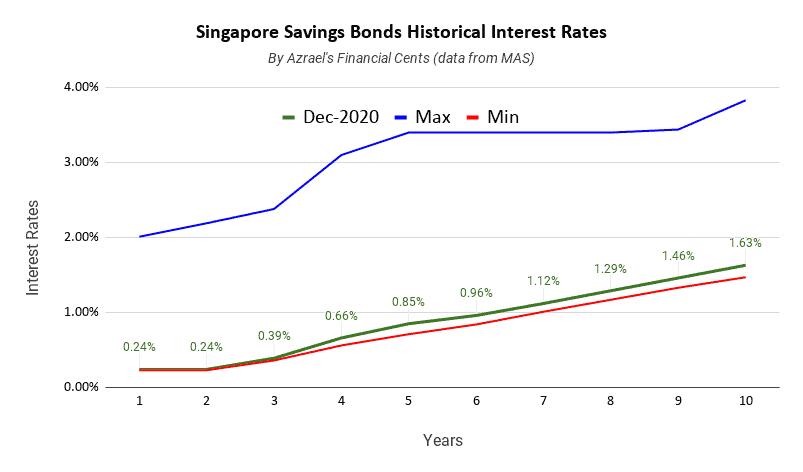 Singapore Savings Bonds Issue December 2020 1 Year 0.24% 10 Year 1.63%