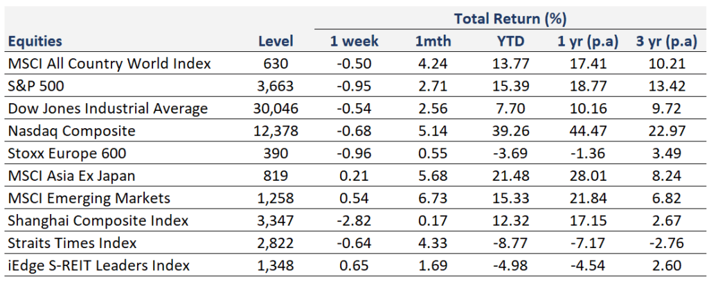 Weekly Market Recap   13 December 2020