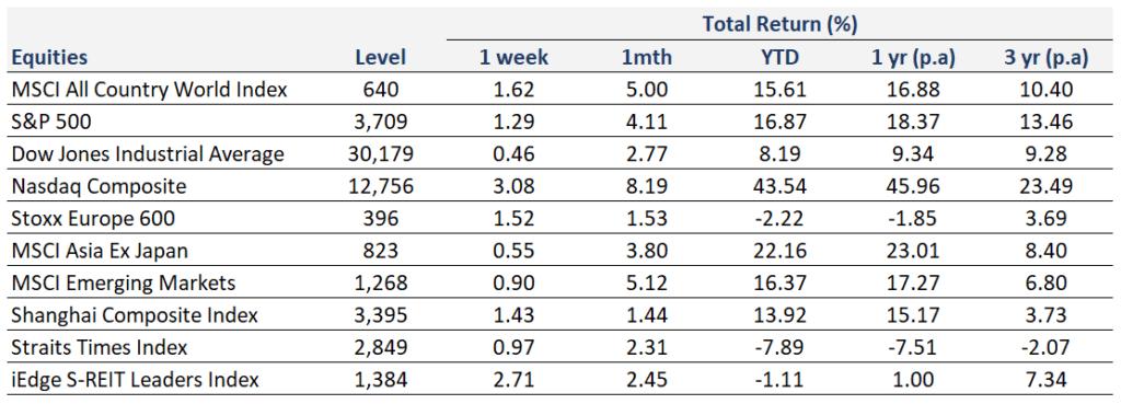 Weekly Market Recap   20 December 2020