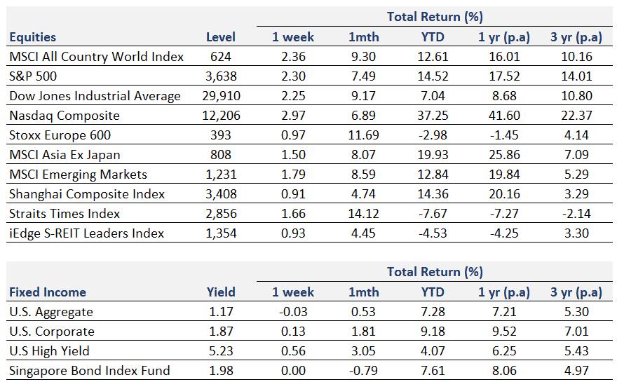 Weekly Market Recap   6 December 2020