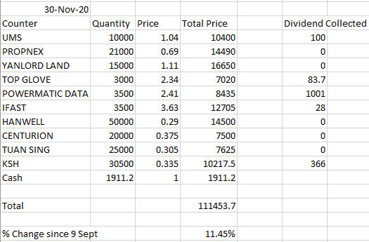 (November Results) How i would invest in the singapore stock market if i had 100k of spare money