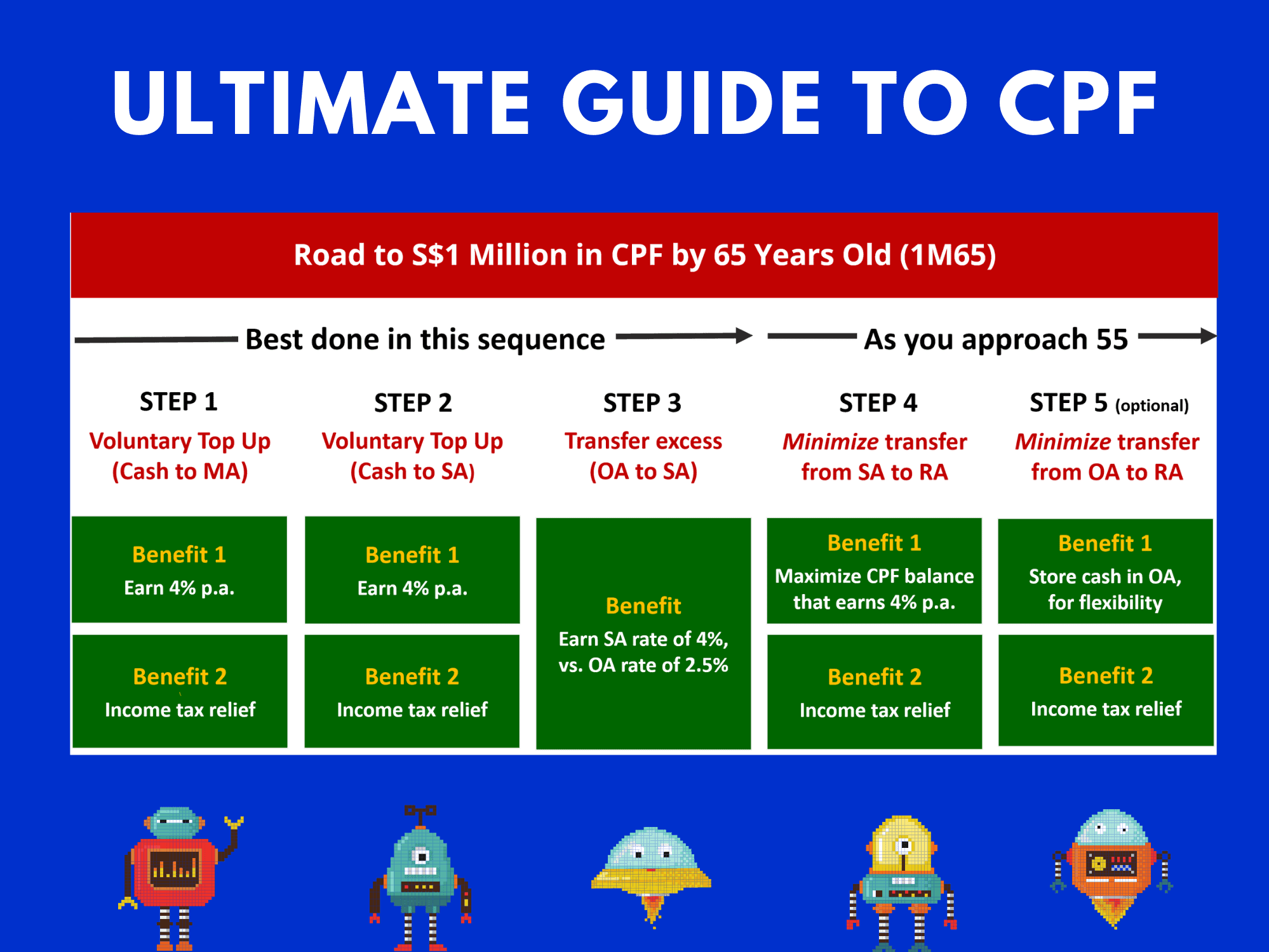 The Ultimate Guide to CPF: 5 Ways to Optimize & Become a CPF Millionaire (1M65)