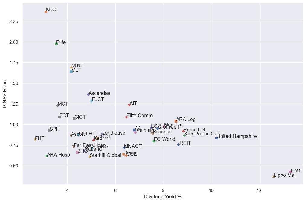 Guest Post – Correlation of SREIT Metrics – Part 1
