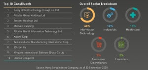 Lion-OCBC Tech ETF: What is it and How to invest in it?