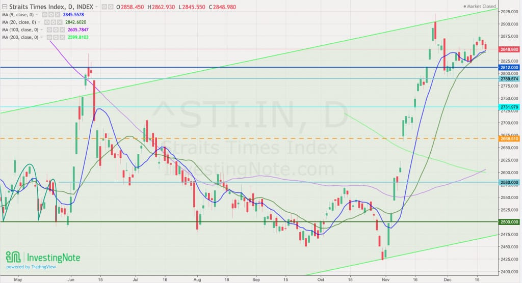 STI Outlook – As of 20th December 2020