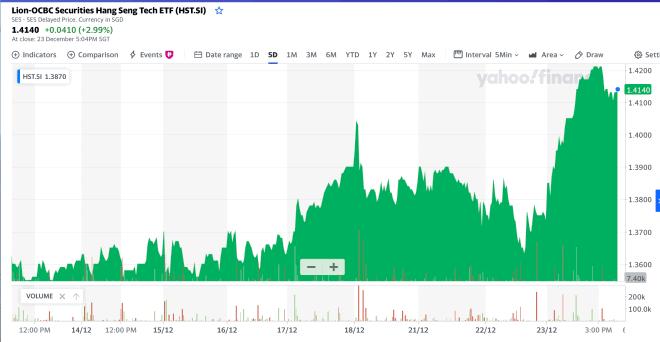 Why Buy Lion–OCBC Securities Hang Seng TECH ETF?