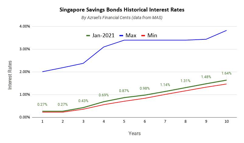 Singapore Savings Bonds Issue January 2020 1 Year 0.27% 10 Year 1.64%
