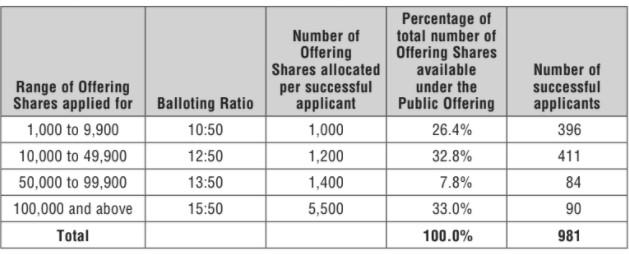 Credit Bureau Asia – Balloting Results