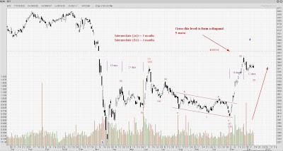 STI Analysis — the next peak and trough ? (81)