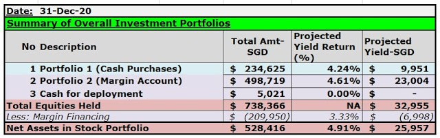 Reflection for 2020 and Equity Portfolio Updates (31 Dec 20)