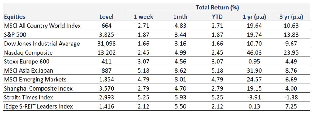 Weekly Market Recap   10 January 2021