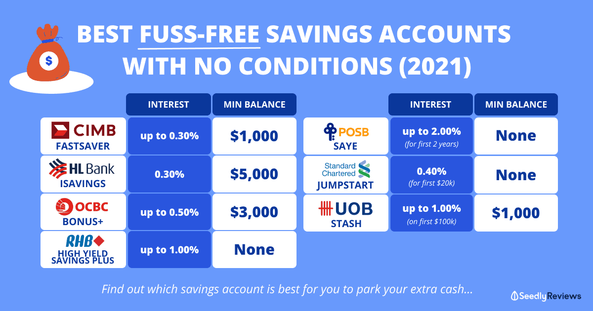 Best Fuss-Free Savings Accounts With No Conditions in Singapore 2021