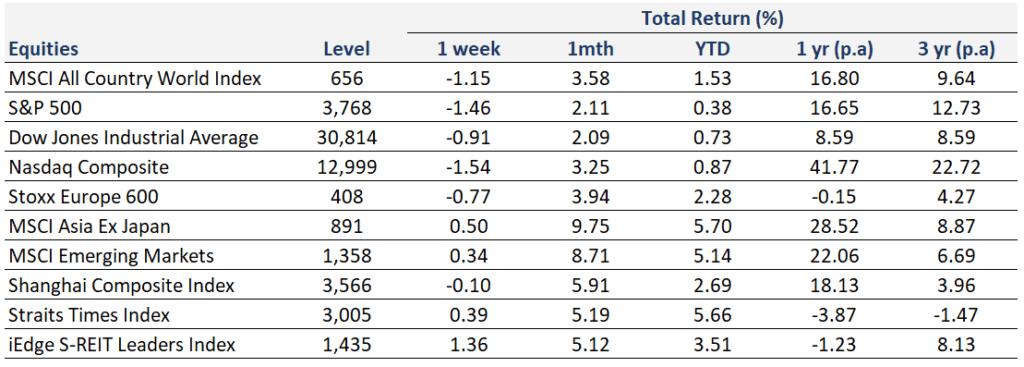 Weekly Market Recap | 17 January 2021