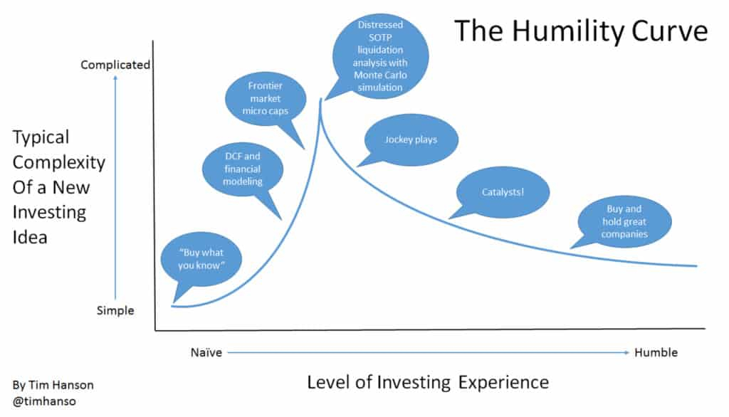 Having Enough Humility in Investing & Managing Wealth