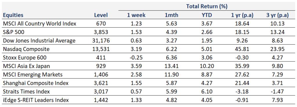 Weekly Market Recap | 24 January 2021