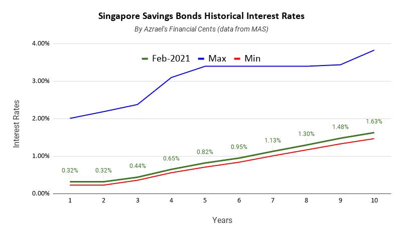 Singapore Savings Bonds Issue February 2021 1 Year 0.32% 10 Year 1.63%