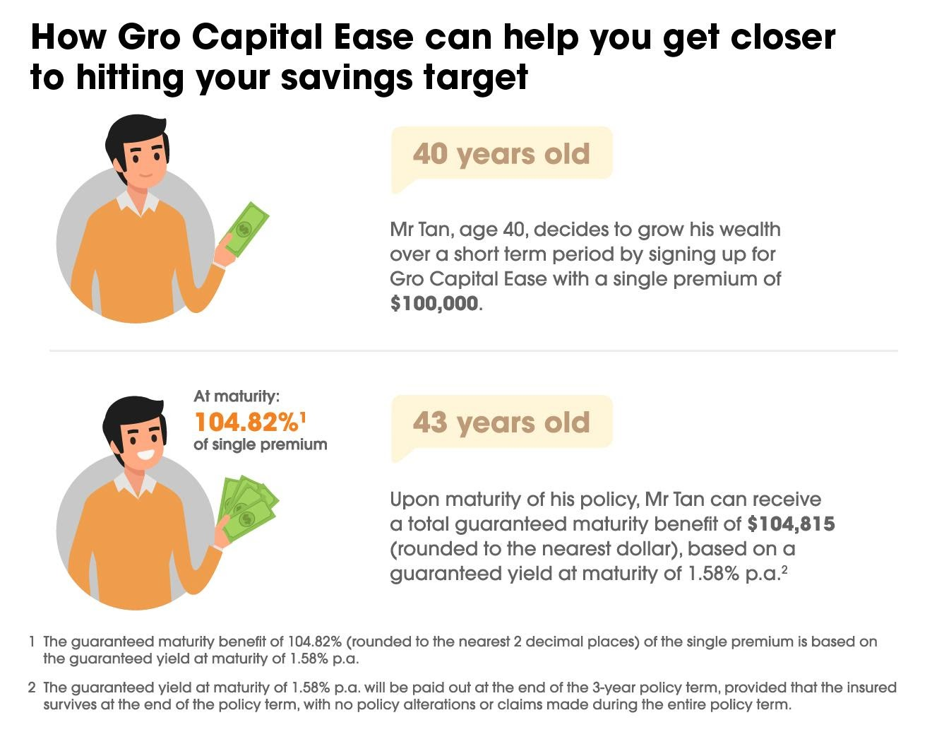 Limited Offer: 1.58% p.a.* Guaranteed with NTUC Income's Gro Capital Ease; Use of SRS Allowed