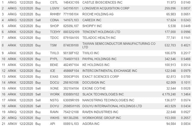 (Post 227/Yr 4 wk 17)Company Report:ARK Investment Management Daily Trades 12/2/2020