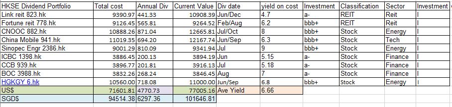 Building a 100K portfolio from HKSE dividend stocks