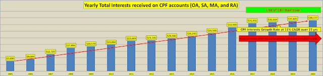 Passive Compounding Return On Yearly CPF Interests ONLY Go UP!!!