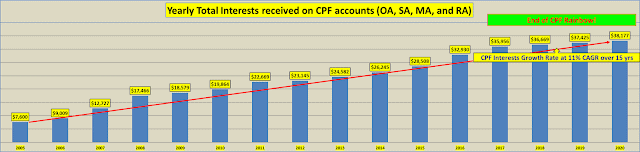 Passive Compounding Return On Yearly CPF Interests at 11% CAGR Over 15 Years