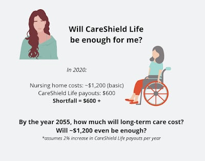 Guide to CareShield Life – Should I Buy Supplementary Insurance?