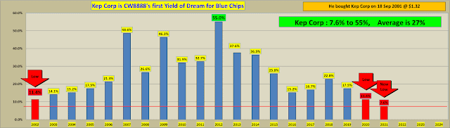 "Yield of dreams: Investors have ""a once in a lifetime opportunity"" in blue chips (13)"