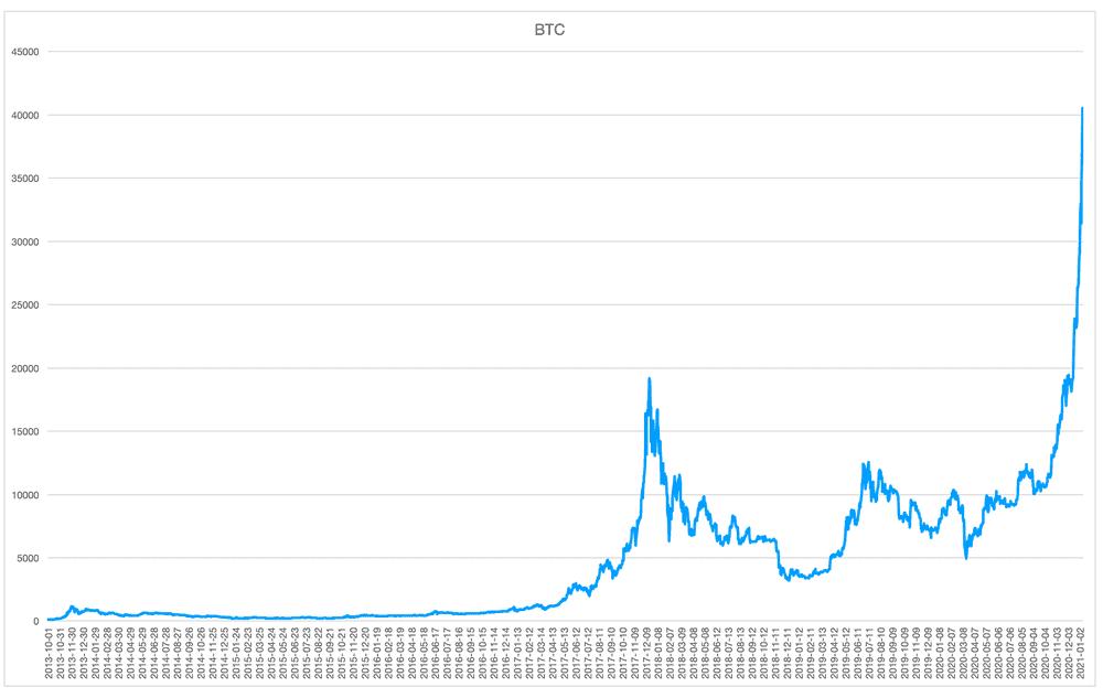 Bitcoin & Ethereum- new digital Gold & Silver?