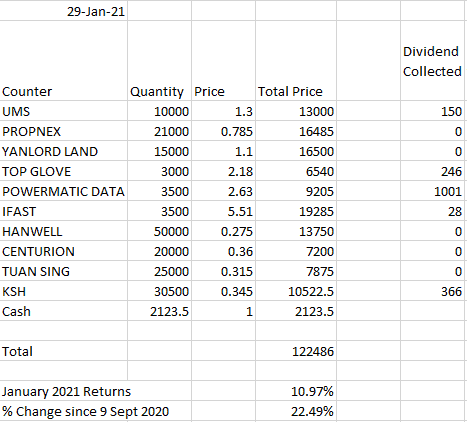(January 2021 Results) How i would invest in the singapore stock market if i had 100k of spare money