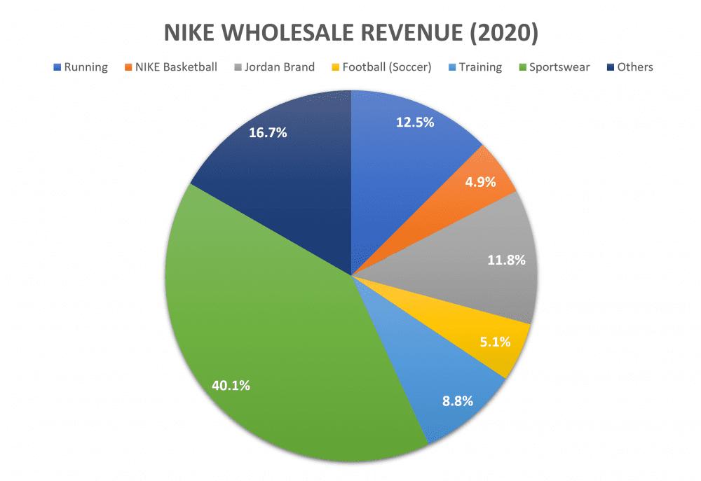 Nike's business model: How Nike makes money