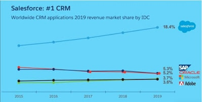 Salesforce (NYSE: CRM) – Getting Paid While Waiting For An Opportunity To Buy