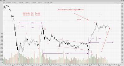 STI Analysis — the next peak and trough ? (82)