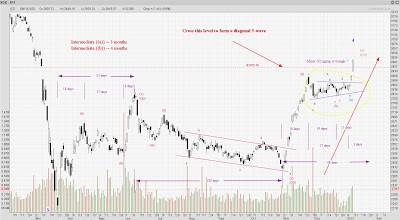 STI Analysis — the next peak and trough ? (83)