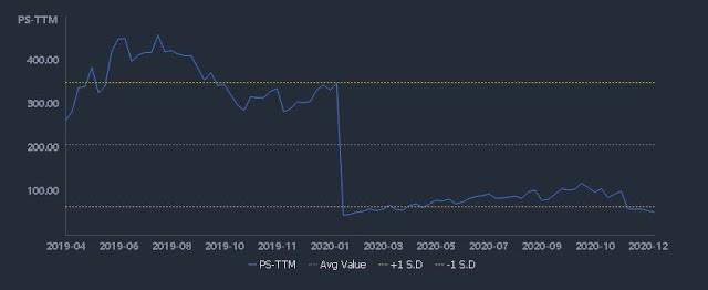 Zoom (Nasdaq: ZM) Triggers Buy Signal Zone Watchlist