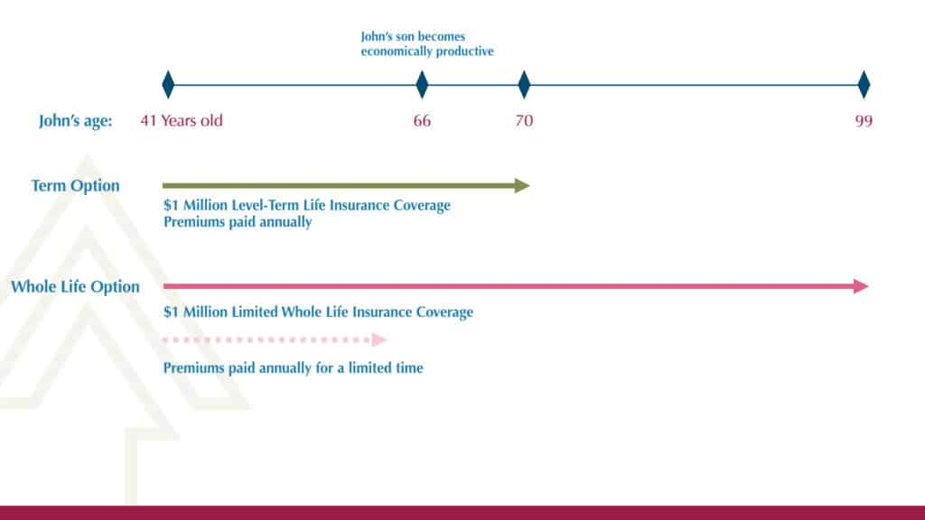 The True Reason to Choose Term Life Insurance Over Whole Life