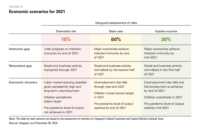 Vanguard's Deep Dive on Equity, Bond Valuation & Returns in 2021