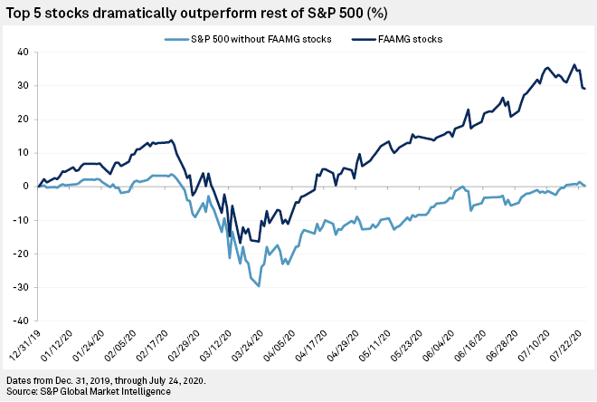 Markets Will Tell Us We Know Less than We Think