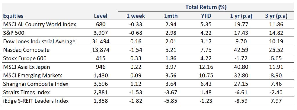 Weekly Market Recap | 21 February 2021