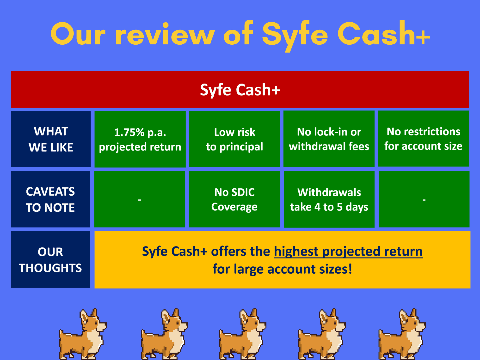 Syfe Cash+: Cash Management Account with 1.75% p.a. Projected Return!