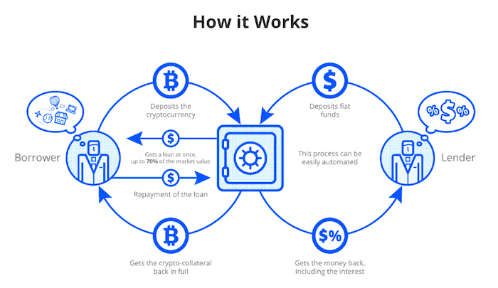 Generate passive income from crypto through lending