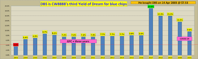 "Yield of dreams: Investors have ""a once in a lifetime opportunity"" in blue chips (14)"