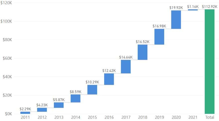Dividend Collected (January 2021) – Apes Together Strong Part 2
